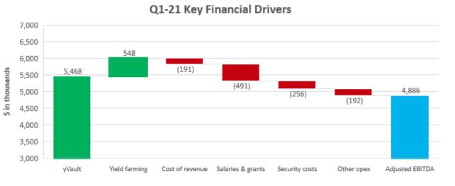 DAO组织应当如何有效进行资金管理?