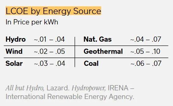 Square和ARK投资公司联合发表白皮书:比特币为何能成为未来清洁能源的关键?