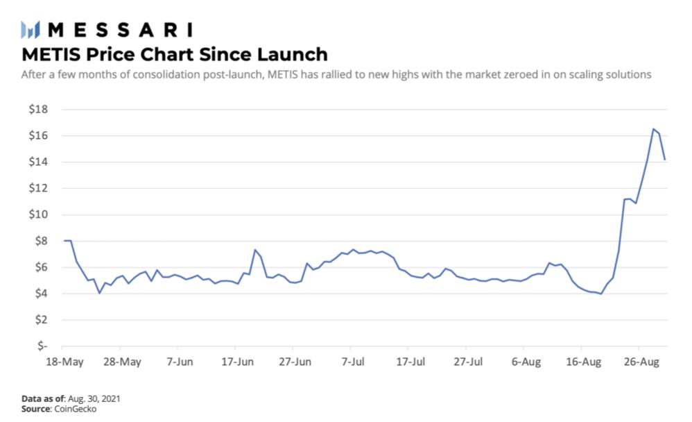 从市场格局及自身发展看Optimism分支Metis,是否未来可期?