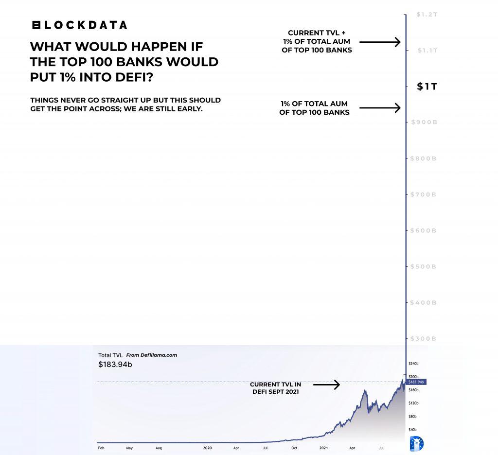 「星空全球投研」机构DeFi冲击全球传统金融未来,万亿美元的市场是高估还是低估?