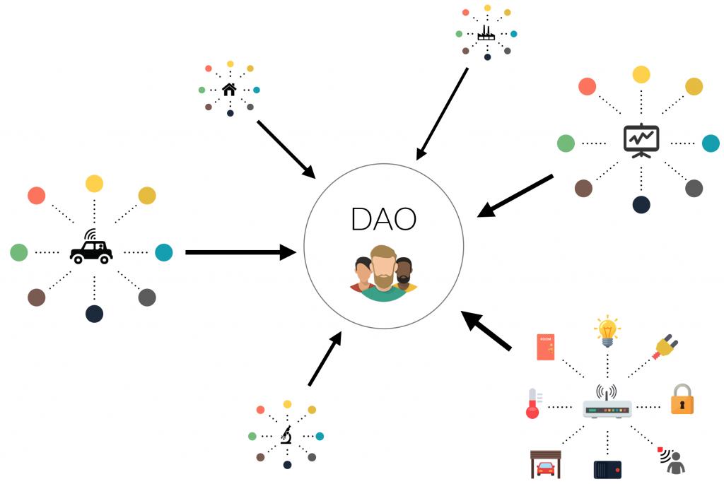 前安永区块链负责人:DAO是公司还是社区?