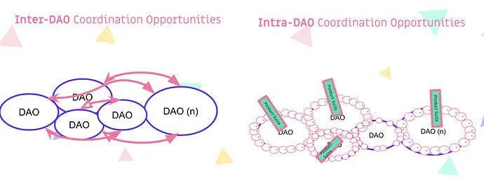 提炼了 400 多位 DAO 创建者的见解,我们看到了DAO的前沿