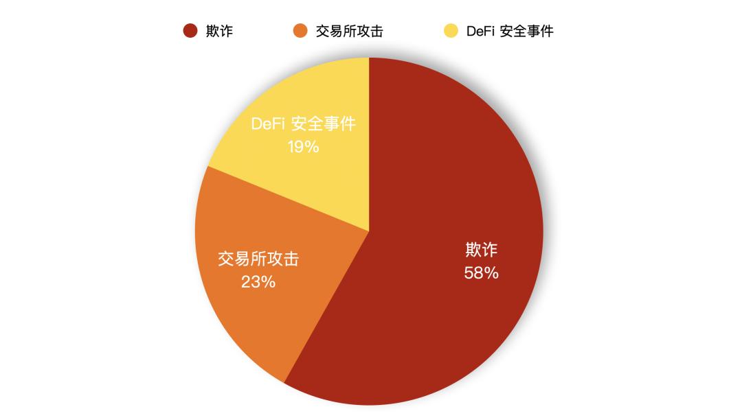 安全公司PeckShield投资风险提示:欺诈手段日新月异 蔓延至 DeFi 领域