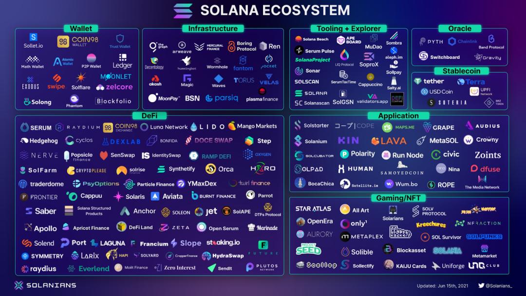 Solana:以太坊的挑战者,要建立区块链领域的纳斯达克