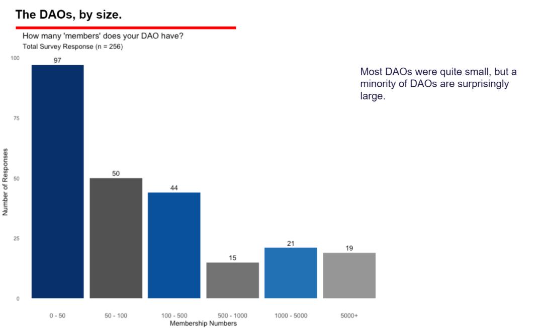 从8张图表和10个观点中观察DAO组织的现状与未来
