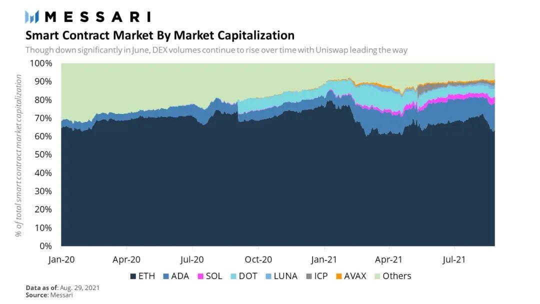 Sol持续大涨的背后:市场投机与公链大战